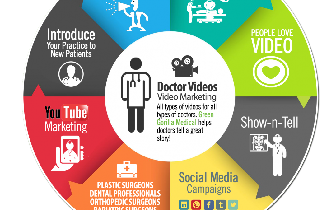 Why Video Marketing is SO Important for Doctors and Dentists